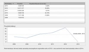 Rysunek 5 - przykład wizualizacji w SAS Visual Analytics z rekomendacją.