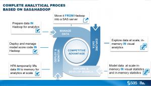 Analytical process - SAS and Hadoop