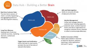 Customer Intelligence - Data Hub