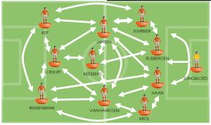 Industria 4.0 e Olanda 74