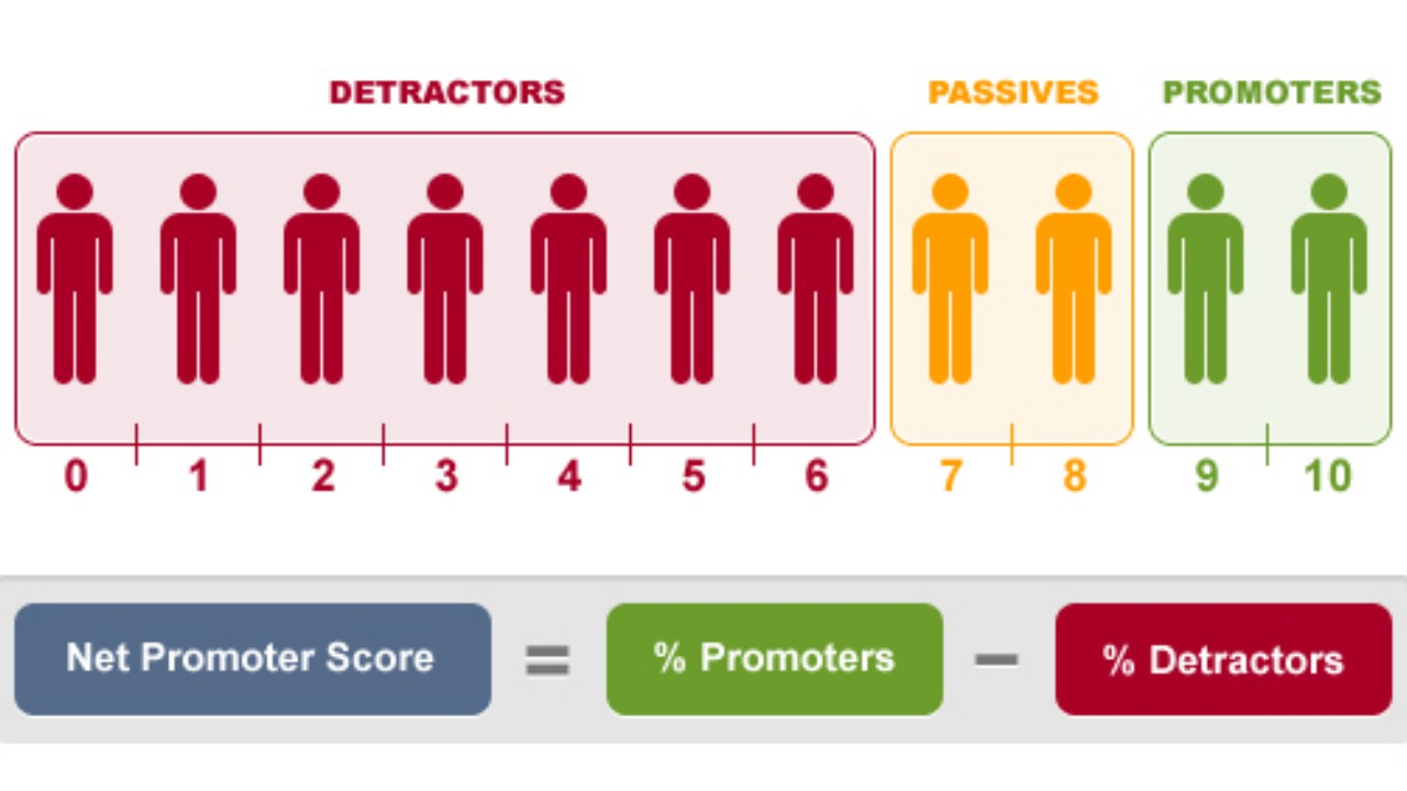 the future of net promoter score The net promoter scoresm (nps®) is used to determine a customer's  it is also  a poor predictor of the future, especially when customer.