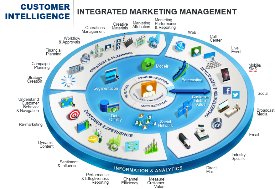 Integrated Marketing Management Full Visual
