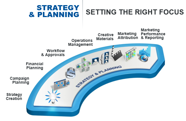 IMM Strategy and Planning