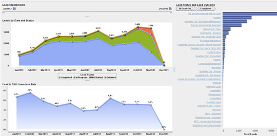 This screenshot shows an example of how SAS engages in lead nurturing using customer experience analytics.