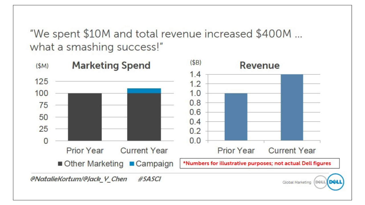 How do you know that revenue boost was driven by your campaign?