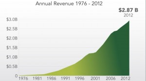 Value statement: consistent revenue growth.