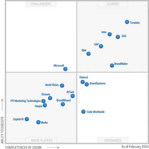 Gartner Marketing Resource Management Magic Quadrant