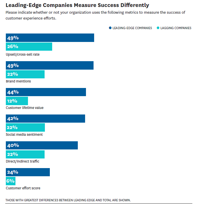 Graphic showing that leading edge companies measure success differently
