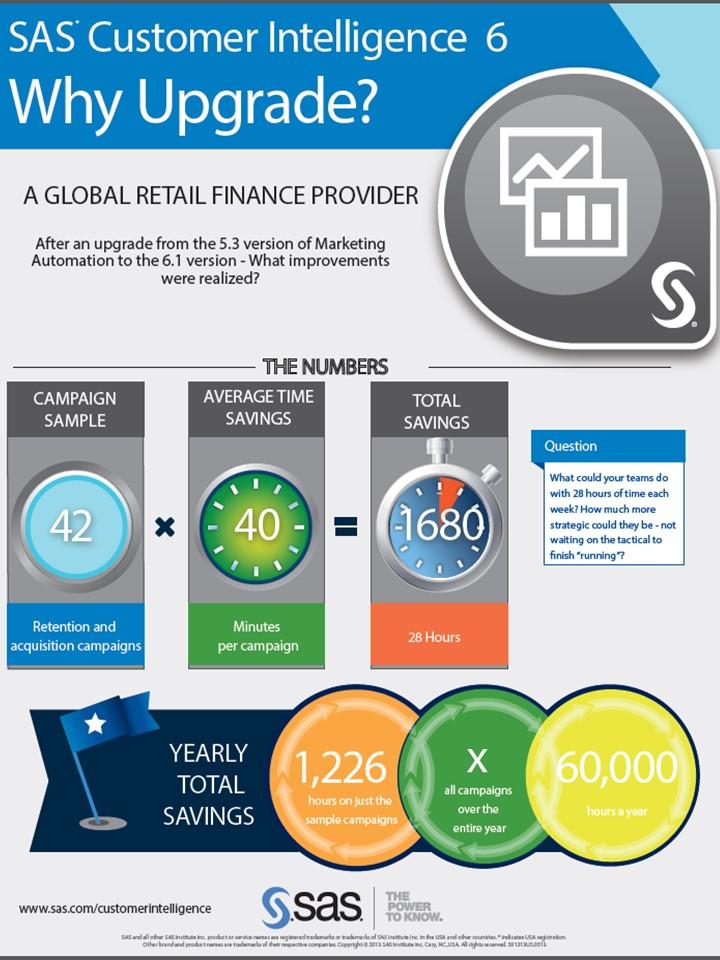 Modernize your marketing with SAS Customer Intelligence solutions.