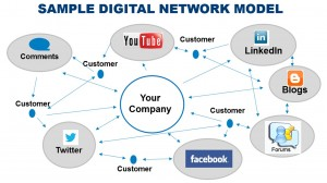 Once a straigh line, now engagement with your company is a web of interactions.