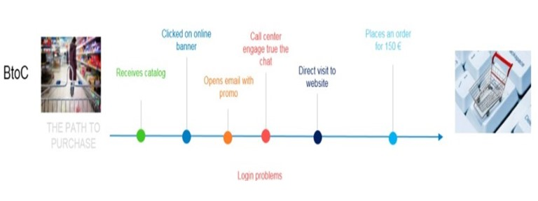 The customer journey has multiple steps that are relevant.
