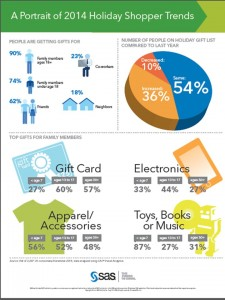 This infographic summarizes some of the findings of this reseach report.