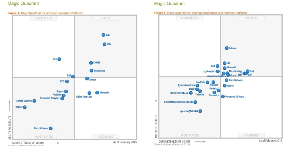 SAS is the leader in the Gartner Magic Quadrant for Advanced Analytics and Business Intelligence.