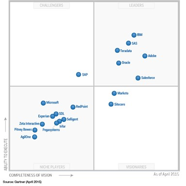 Gartner named SAS a leader in campaign management the 9th year in a row!