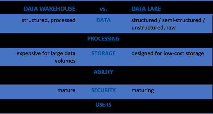 EDW vs. Data Lake Quick Comparison