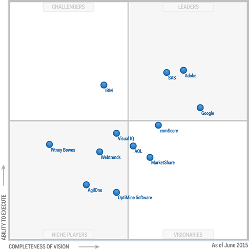SAS shown in Gartner's leaders quadrant.