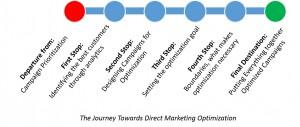 The journey toward direct marketing optimization.