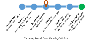 Image depicting a step 2 on a 5-step journey.