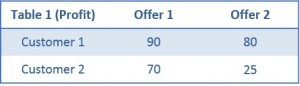 Two customers and two offers - not as easy to optimize as you'd expect.