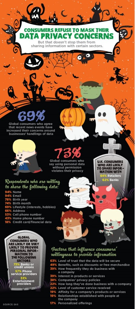 Consumers Refuse to Mask Their Data Privacy Concerns. Infographic courtesy of Direct Marketing News.