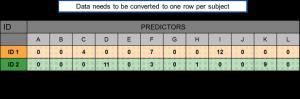 Data Aggregation for Advanced Analytics