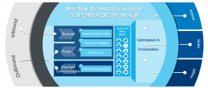 Customer_decision_hub