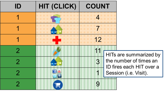 Data Aggregation for Web Analytics