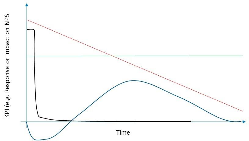 NPS chart