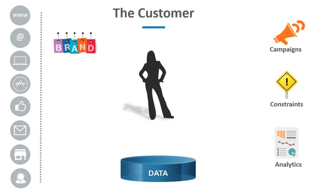 marketing ecosystem