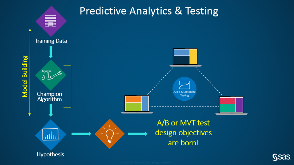 predictive analytics Visit gartner for free research and webinars related to big data and predictive analytics.