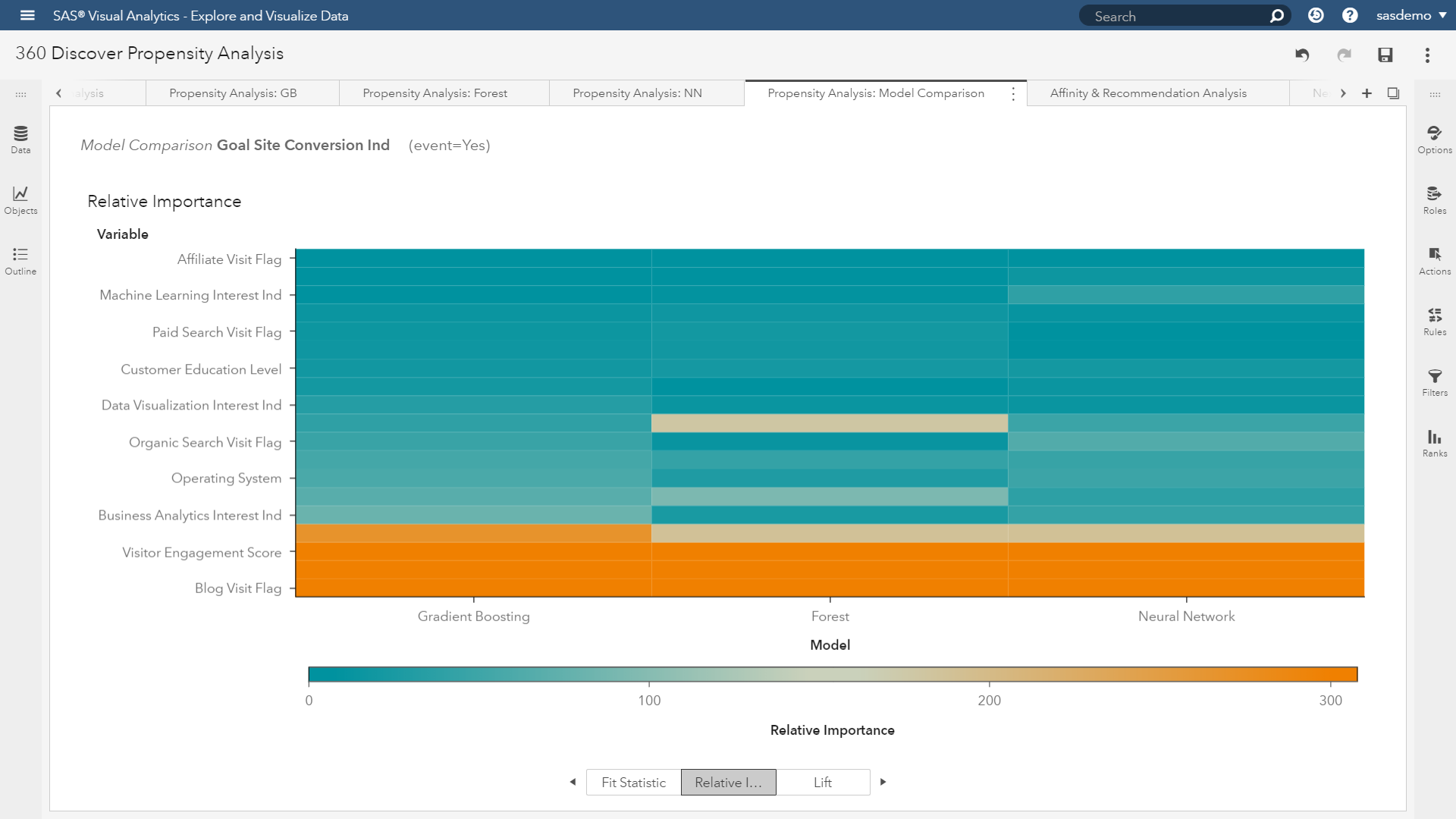 SAS Customer Intelligence 360: Goals, propensity models, and machine