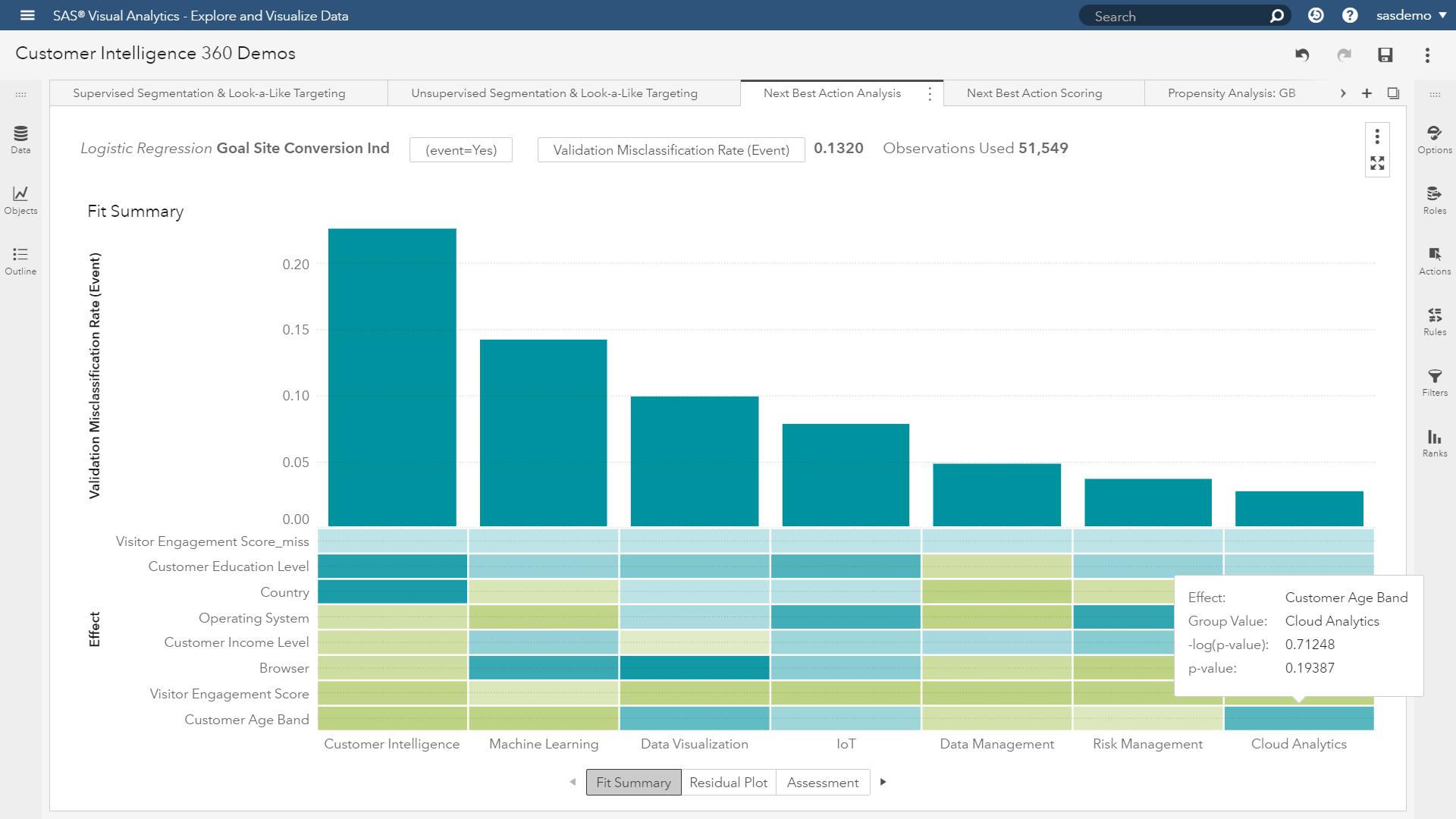 sas customer intelligence 360 predictive next best actions