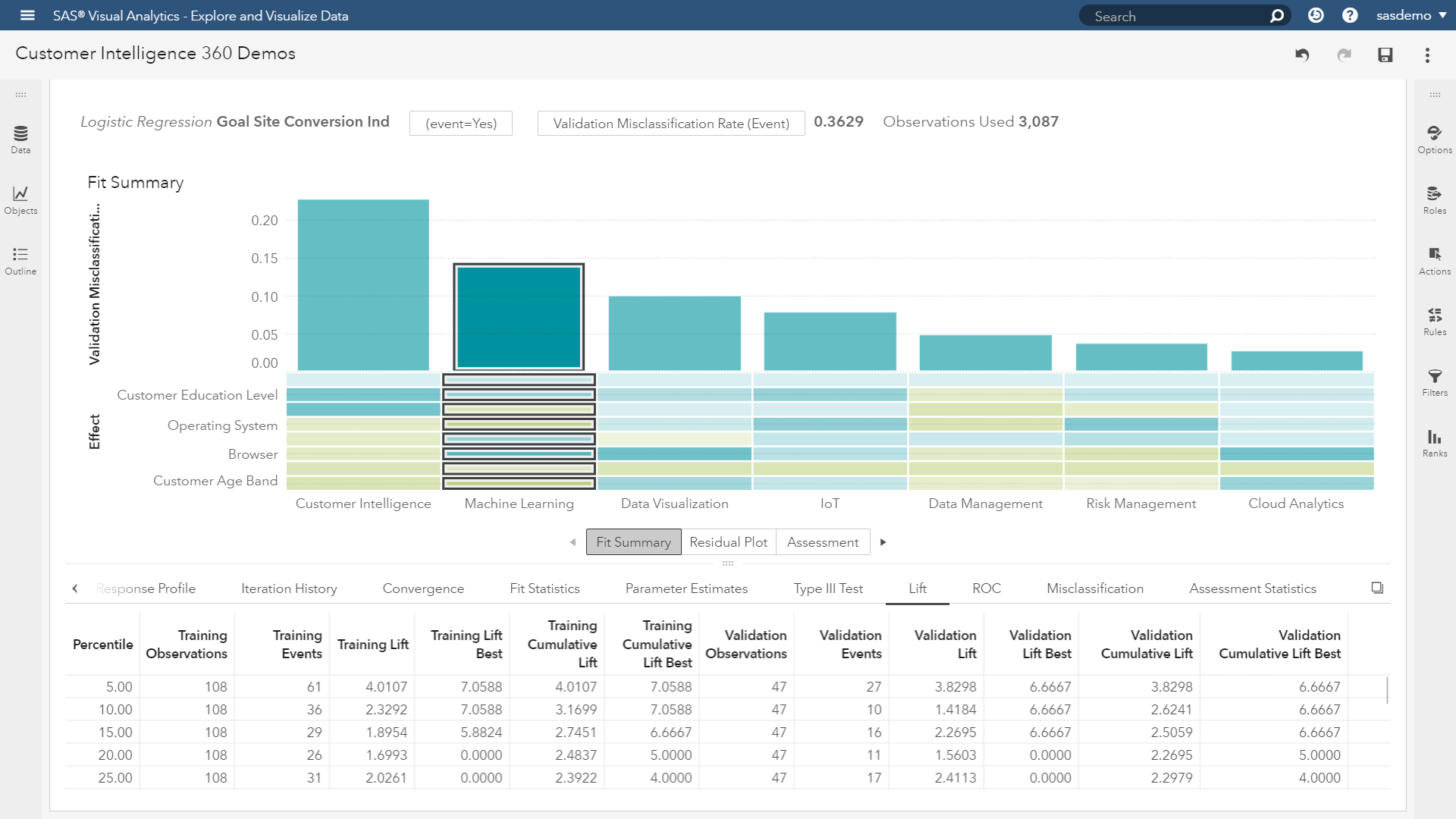 SAS Customer Intelligence 360: Predictive next best actions