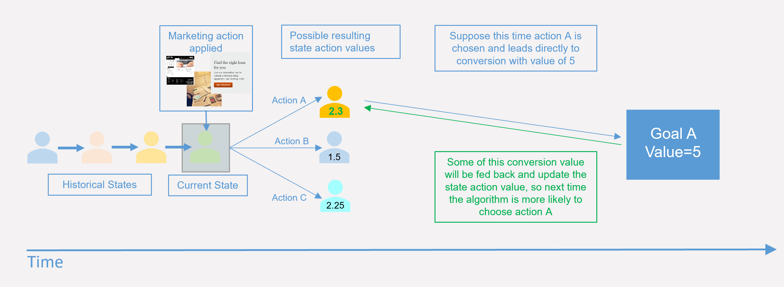Customer journey optimization – The brain - Customer