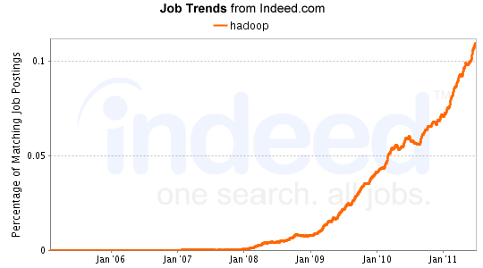 Hadoop Job Trends from Indeed.com
