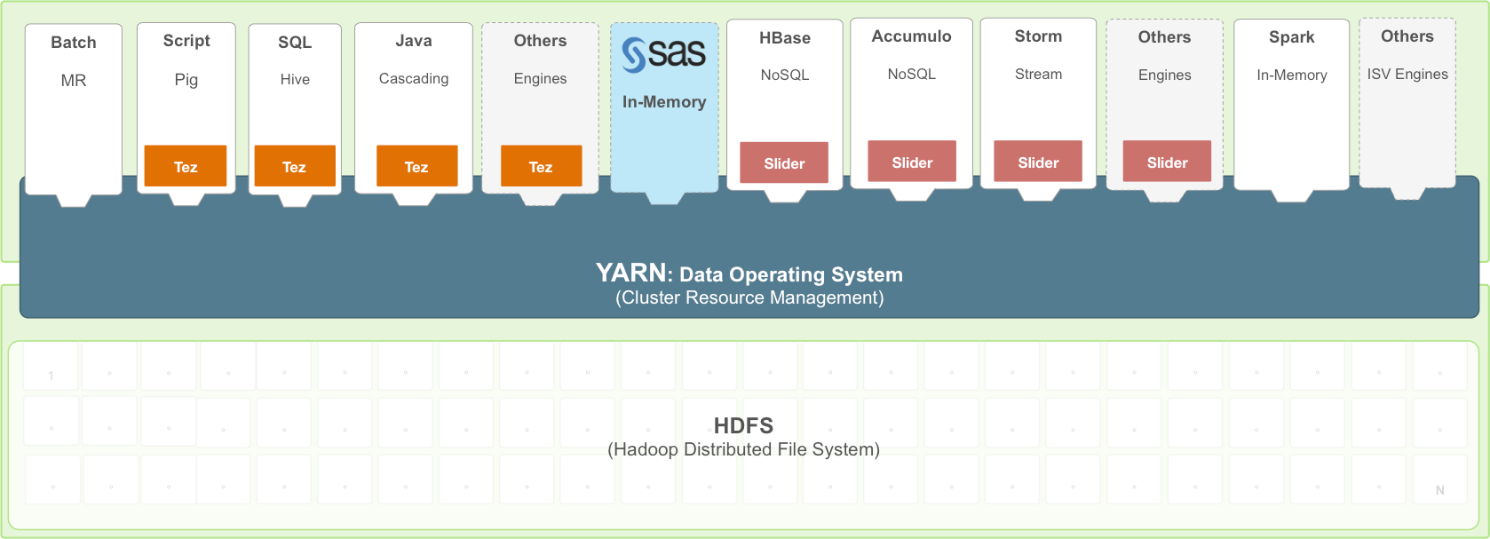 Architecture diagram on how SAS works with Hadoop YARN