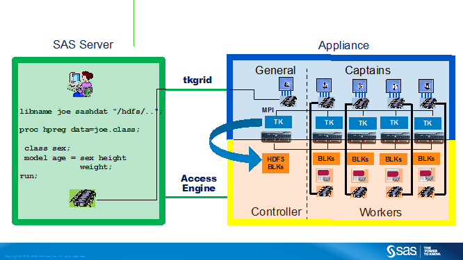 Architecture diagram of how SAS high-performance technology works with Hadoop YARN
