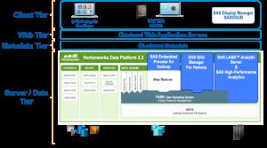SAS and Hortonworks for enterprise