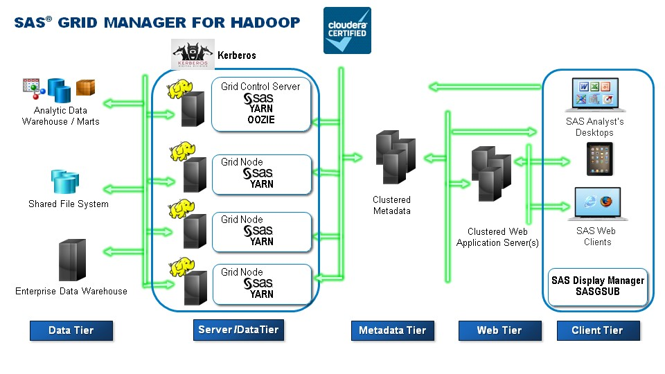 Sas Grid Manager For Hadoop Nicely Tied Into Yarn Part 1
