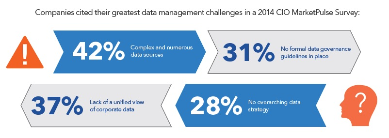 Why is data management important? Infographic