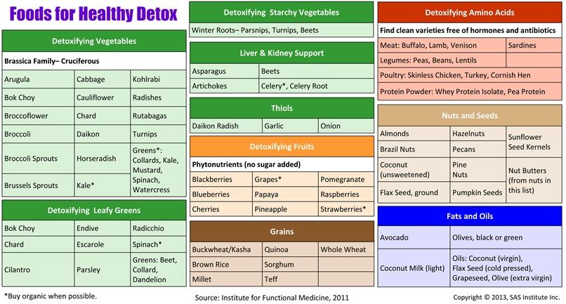 10 Day Liver Detox Diet