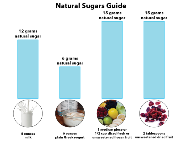 organic fruit fruits low in sugar