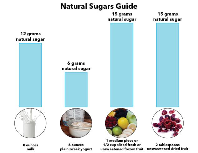 natural_sugars_guide