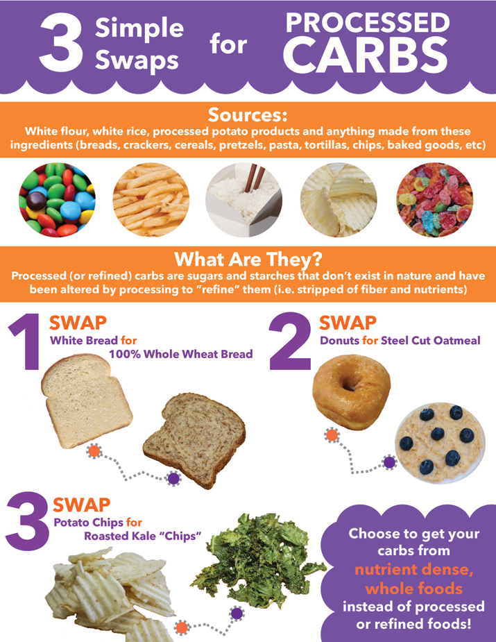 Processed-Carbs-Infograpic-