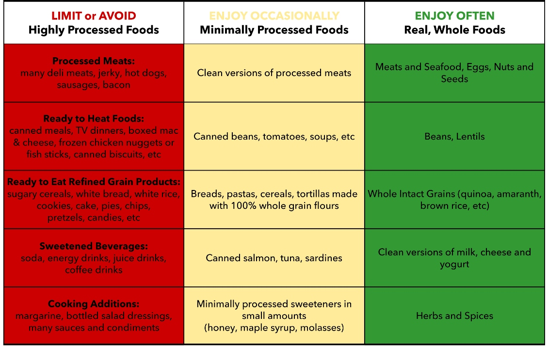 Examples Of Natural Unprocessed Foods