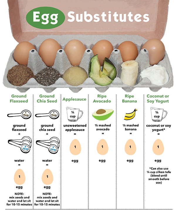 Best Substitute For Egg In Cake