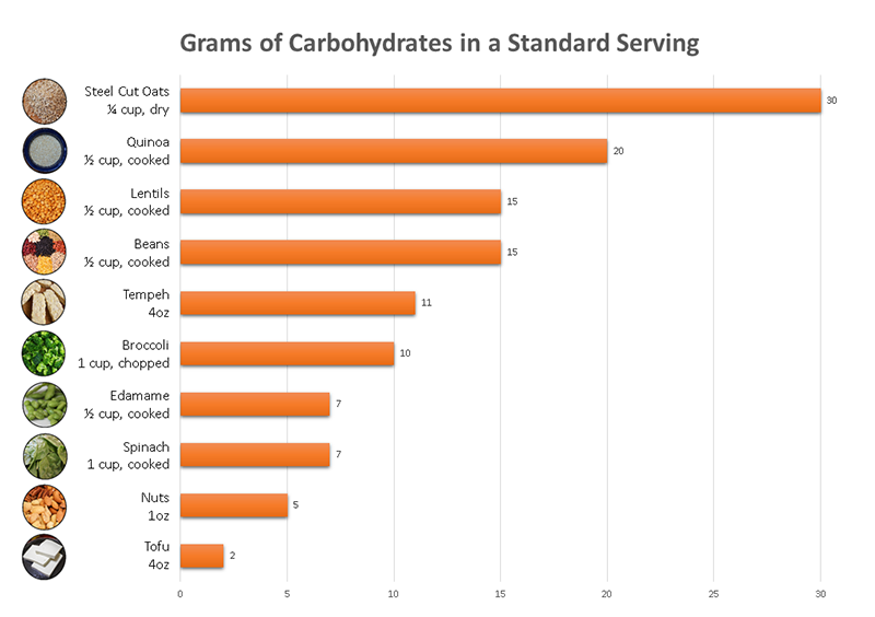 veg-food-carb-content-graph