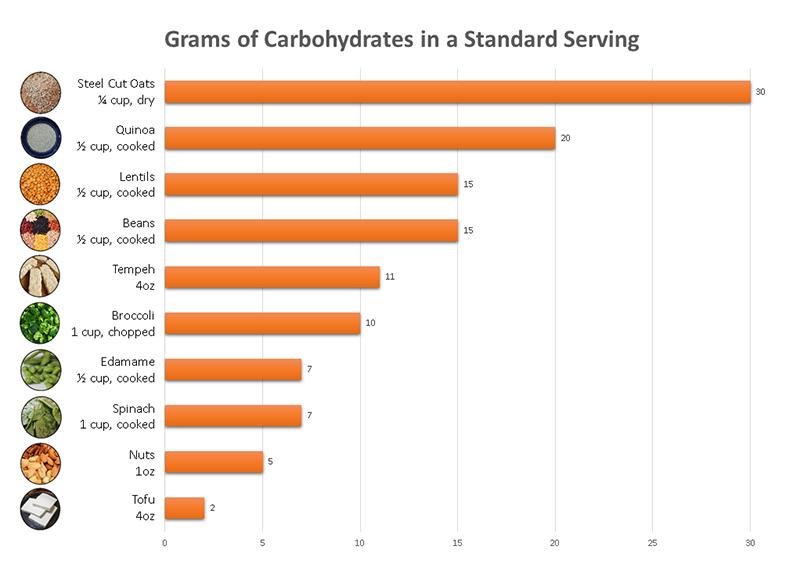 veg-food-carb-content-graph