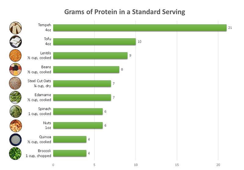 veg-food-pro-content-graph