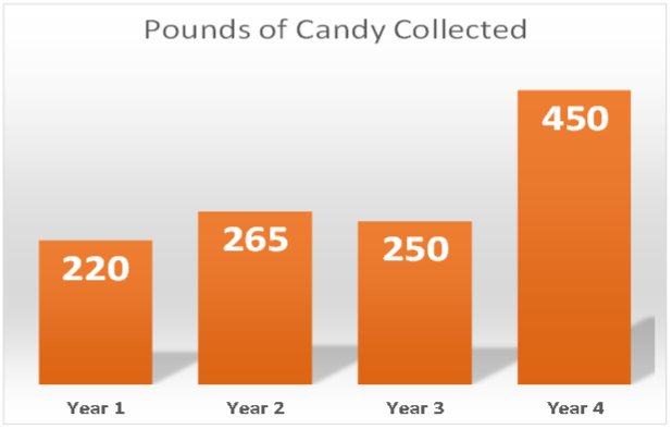 pounds-collected-graph